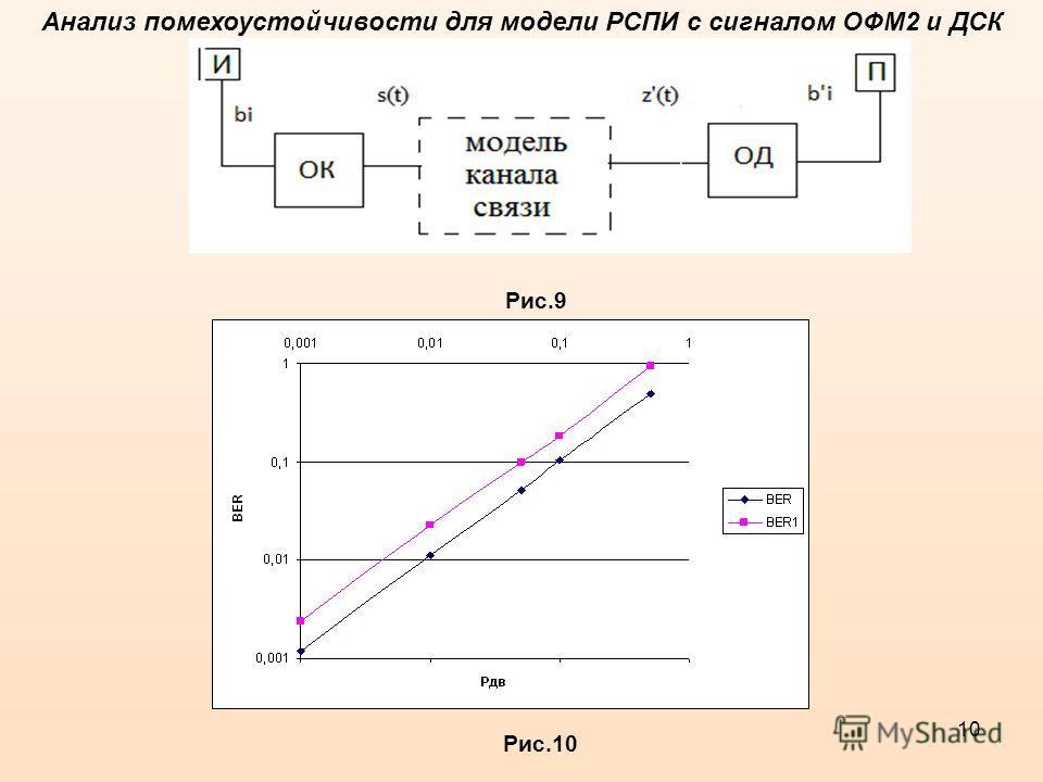10 Анализ помехоустойчивости для модели РСПИ с сигналом ОФМ2 и ДСК Рис.9 Рис.10