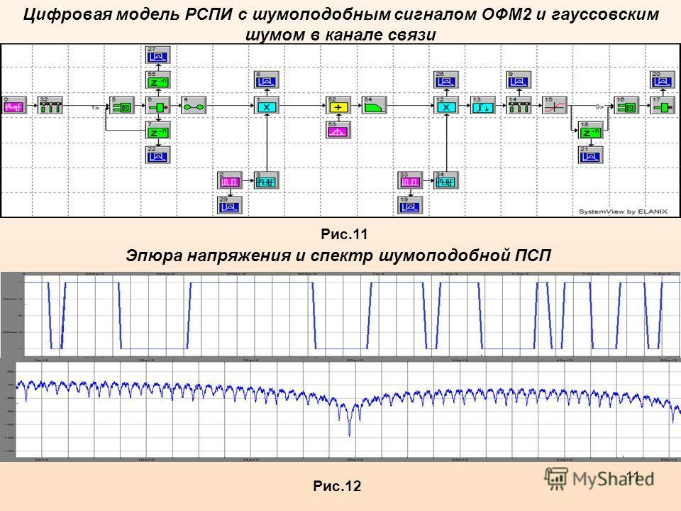 11 Рис.11 Цифровая модель РСПИ с шумоподобным сигналом ОФМ2 и гауссовским шумом в канале связи Рис.12 Эпюра напряжения и спектр шумоподобной ПСП