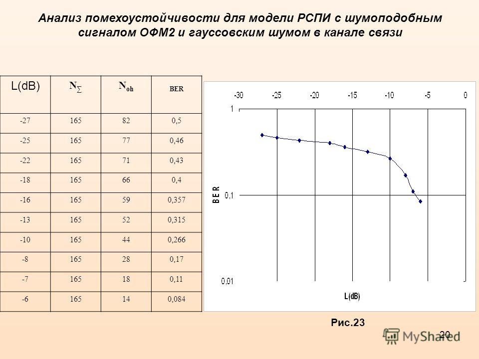 20 Рис.23 L(dB) N N ohBER -2716582820,5 -25165770,46 -22165710,43 -18165660,4 -16165590,357 -13165520,315 -10165440,266 -8165280,17 -7165180,11 -6165140,084 Анализ помехоустойчивости для модели РСПИ с шумоподобным сигналом ОФМ2 и гауссовским шумом в