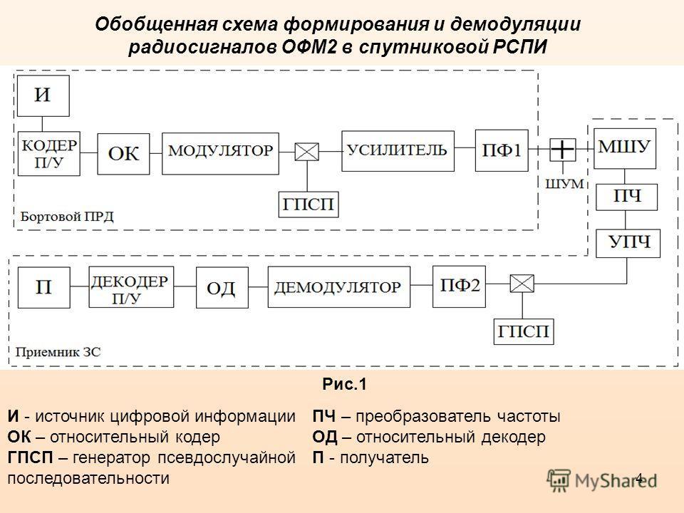 4 Обобщенная схема формирования и демодуляции радиосигналов ОФМ2 в спутниковой РСПИ : И - источник цифровой информации ОК – относительный кодер ГПСП – генератор псевдослучайной последовательности ПЧ – преобразователь частоты ОД – относительный декоде