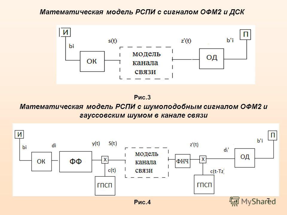 7 Математическая модель РСПИ с сигналом ОФМ2 и ДСК Рис.3 Математическая модель РСПИ с шумоподобным сигналом ОФМ2 и гауссовским шумом в канале связи Рис.4