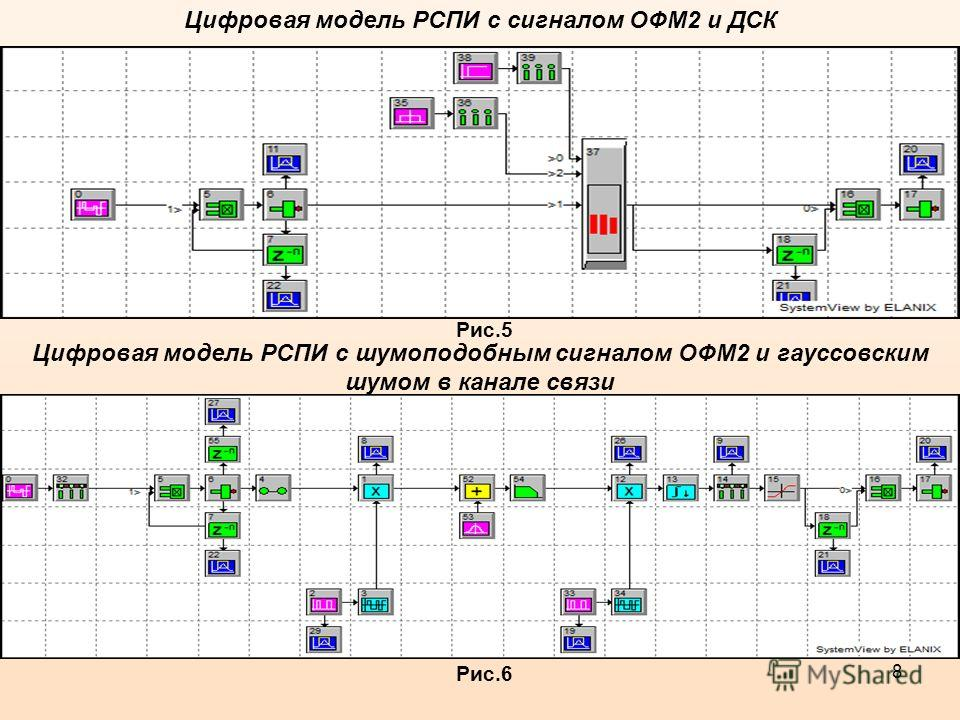 8 Цифровая модель РСПИ с сигналом ОФМ2 и ДСК Рис.5 Цифровая модель РСПИ с шумоподобным сигналом ОФМ2 и гауссовским шумом в канале связи Рис.6