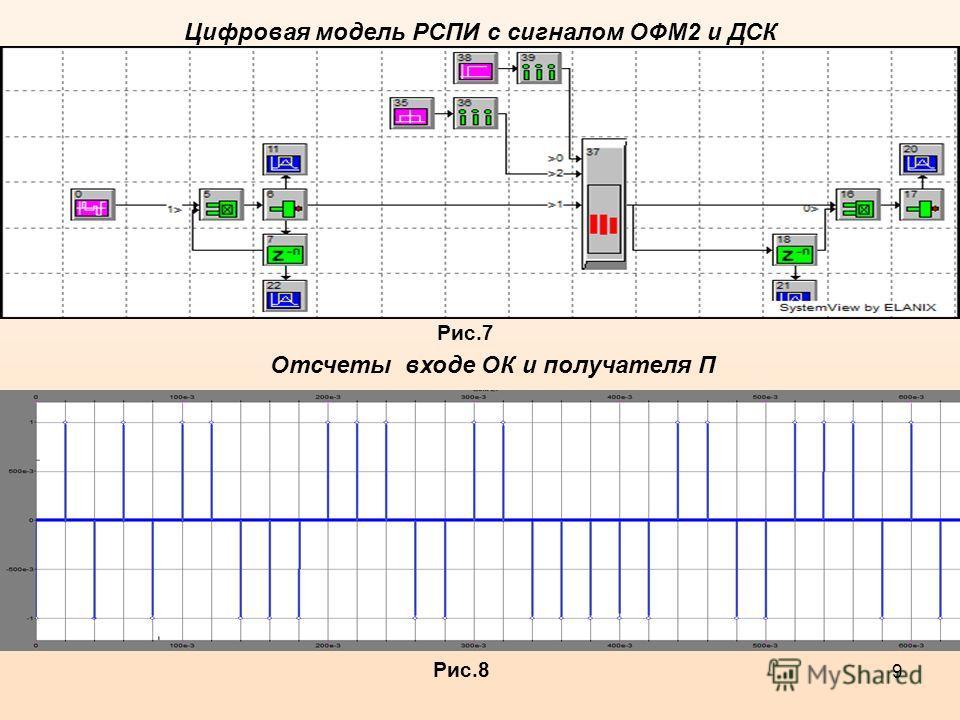 9 Цифровая модель РСПИ с сигналом ОФМ2 и ДСК Рис.7 Отсчеты входе ОК и получателя П Рис.8