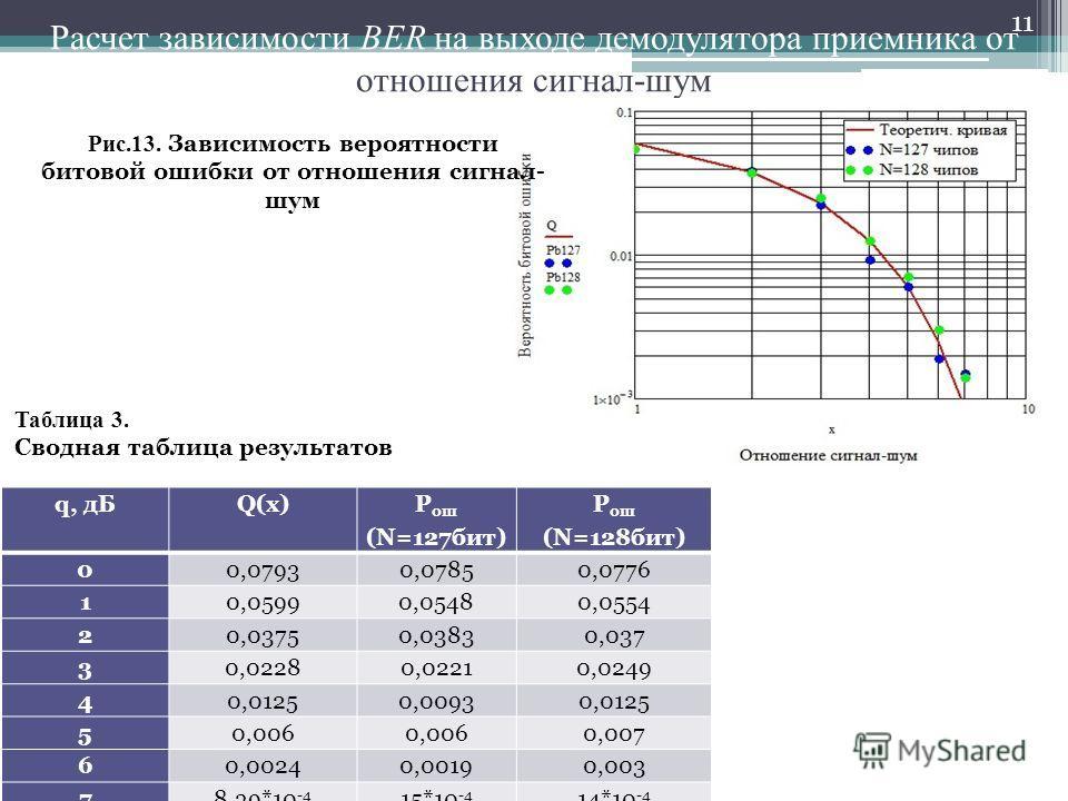 Расчет зависимости BER на выходе демодулятора приемника от отношения сигнал-шум 11 Рис.13. Зависимость вероятности битовой ошибки от отношения сигнал- шум q, дБQ(x) P ош (N=127бит) P ош (N=128бит) 00,07930,07850,0776 10,05990,05480,0554 20,03750,0383