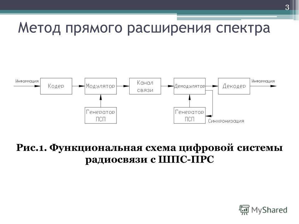 Метод прямого расширения спектра 3 Рис.1. Функциональная схема цифровой системы радиосвязи с ШПС-ПРС