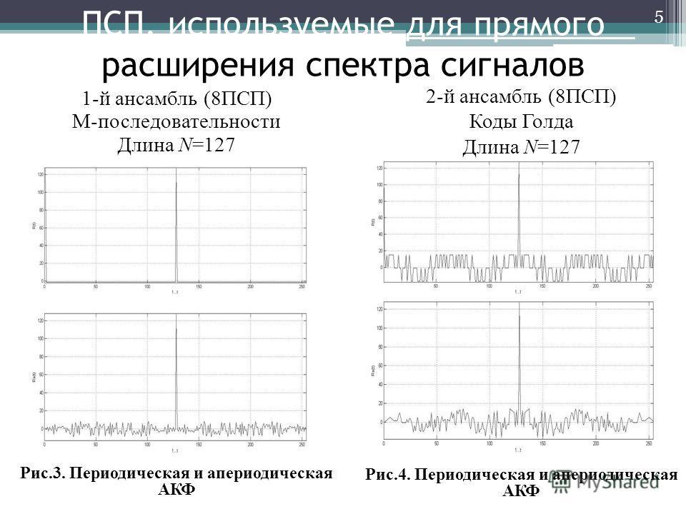 ПСП, используемые для прямого расширения спектра сигналов 1-й ансамбль (8ПСП) М-последовательности Длина N=127 Рис.3. Периодическая и апериодическая АКФ 5 2-й ансамбль (8ПСП) Коды Голда Длина N=127 Рис.4. Периодическая и апериодическая АКФ