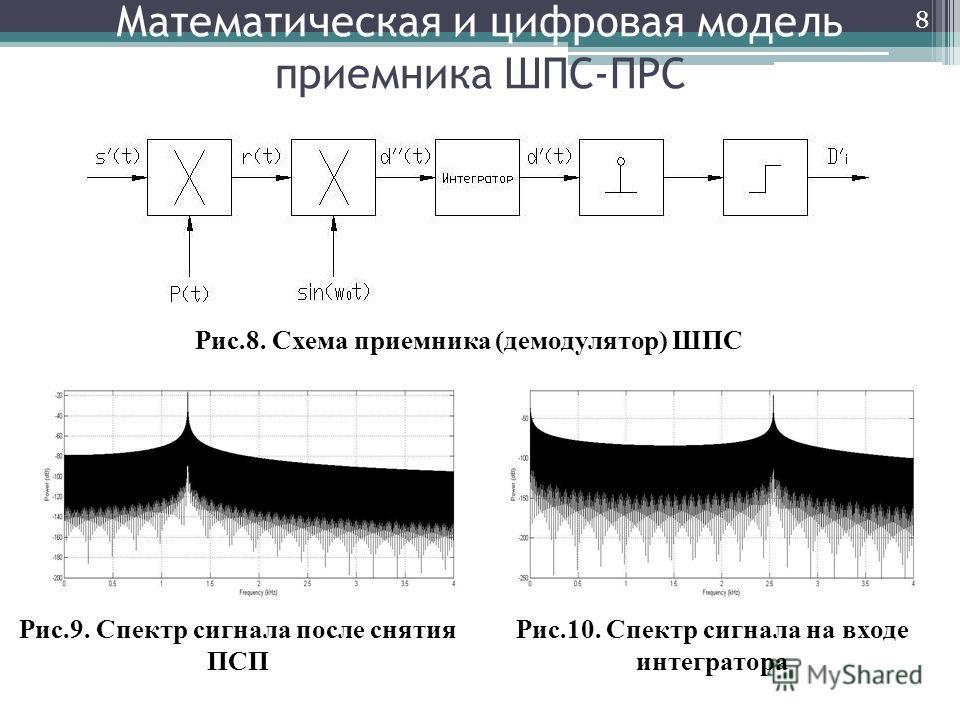 Математическая и цифровая модель приемника ШПС-ПРС 8 Рис.8. Cхема приемника (демодулятор) ШПС Рис.9. Спектр сигнала после снятия ПСП Рис.10. Спектр сигнала на входе интегратора