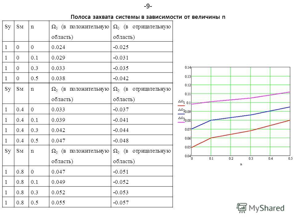 SySмSмn Ω 0 (в положительную область) Ω 0 (в отрицательную область) 1000.024-0.025 100.10.029-0.031 100.30.033-0.035 100.50.038-0.042 SySмSмn Ω 0 (в положительную область) Ω 0 (в отрицательную область) 10.400.033-0.037 10.40.10.039-0.041 10.40.30.042