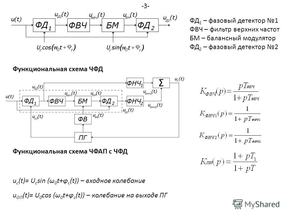 Функциональная схема ЧФД ФД 1 – фазовый детектор 1 ФВЧ – фильтр верхних частот БМ – балансный модулятор ФД 2 – фазовый детектор 2 Функциональная схема ЧФАП с ЧФД u c (t)= U c sin (ω 0 t+φ c (t)) – входное колебание u ОП (t)= U 0 cos (ω 0 t+φ г (t)) –