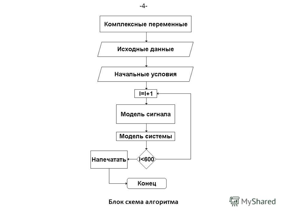 Блок схема алгоритма -4-