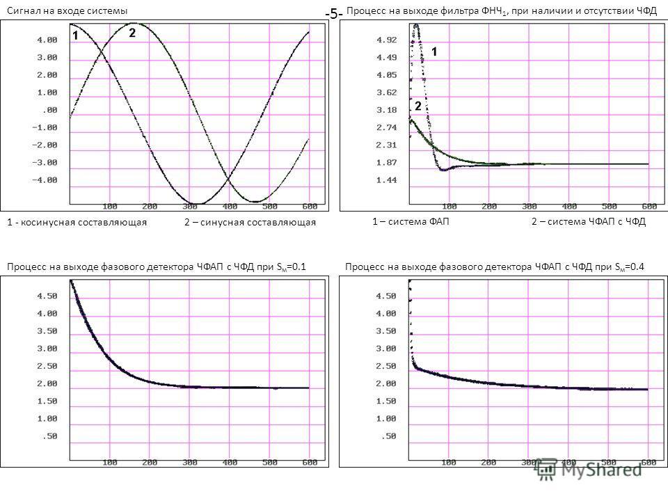 Сигнал на входе системыПроцесс на выходе фильтра ФНЧ 1, при наличии и отсутствии ЧФД 1 - косинусная составляющая2 – синусная составляющая 1 – система ФАП 2 – система ЧФАП с ЧФД Процесс на выходе фазового детектора ЧФАП с ЧФД при S м =0.1Процесс на вы