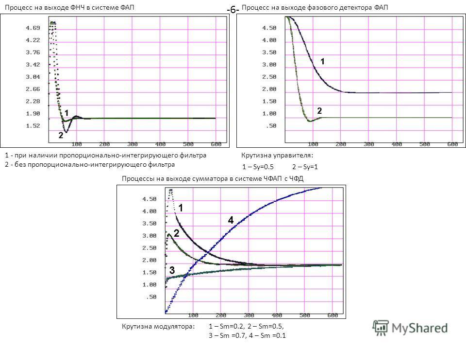 1 – Sу=0.52 – Sу=1 1 – Sm=0.2, 2 – Sm=0.5, 3 – Sm =0.7, 4 – Sm =0.1 Крутизна управителя: Крутизна модулятора: Процесс на выходе ФНЧ в системе ФАП 1 - при наличии пропорционально-интегрирующего фильтра 2 - без пропорционально-интегрирующего фильтра Пр