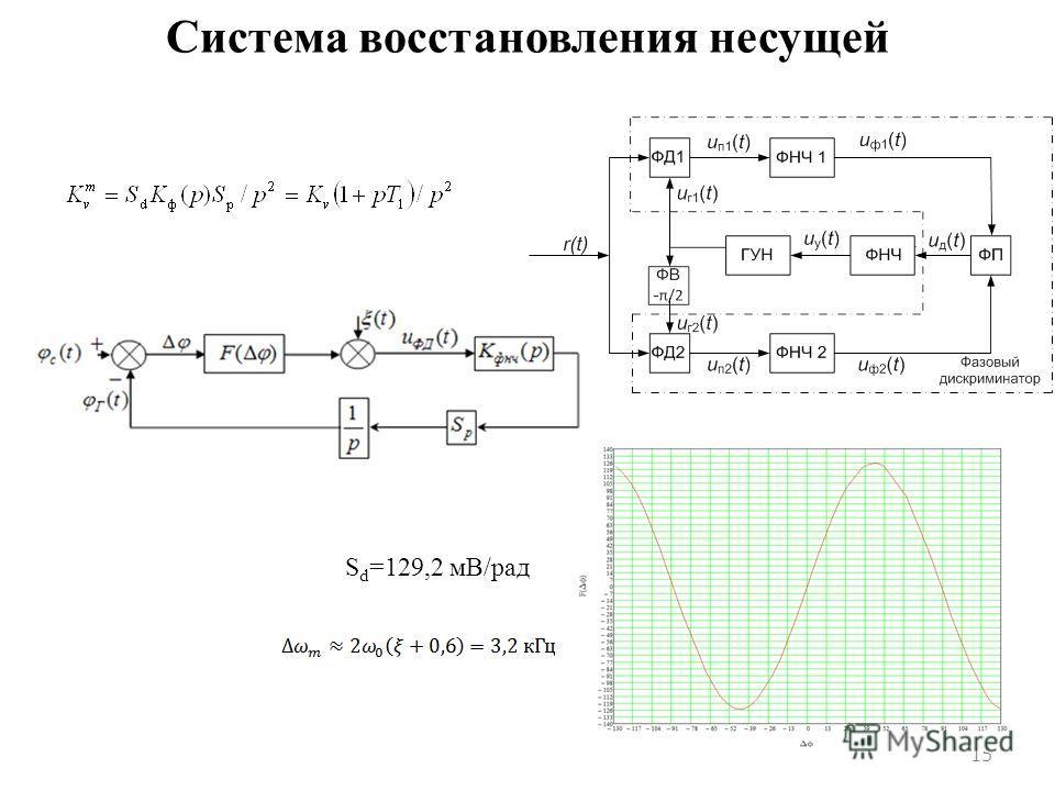 Система восстановления несущей 15 S d =129,2 мВ/рад