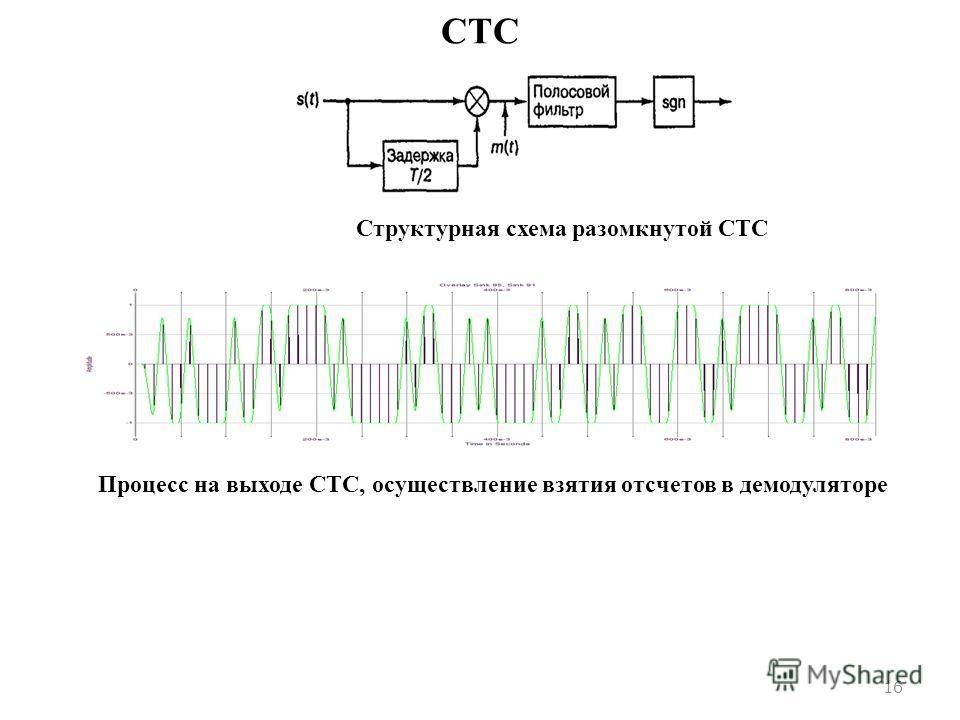 СТС 16 Структурная схема разомкнутой СТС Процесс на выходе СТС, осуществление взятия отсчетов в демодуляторе