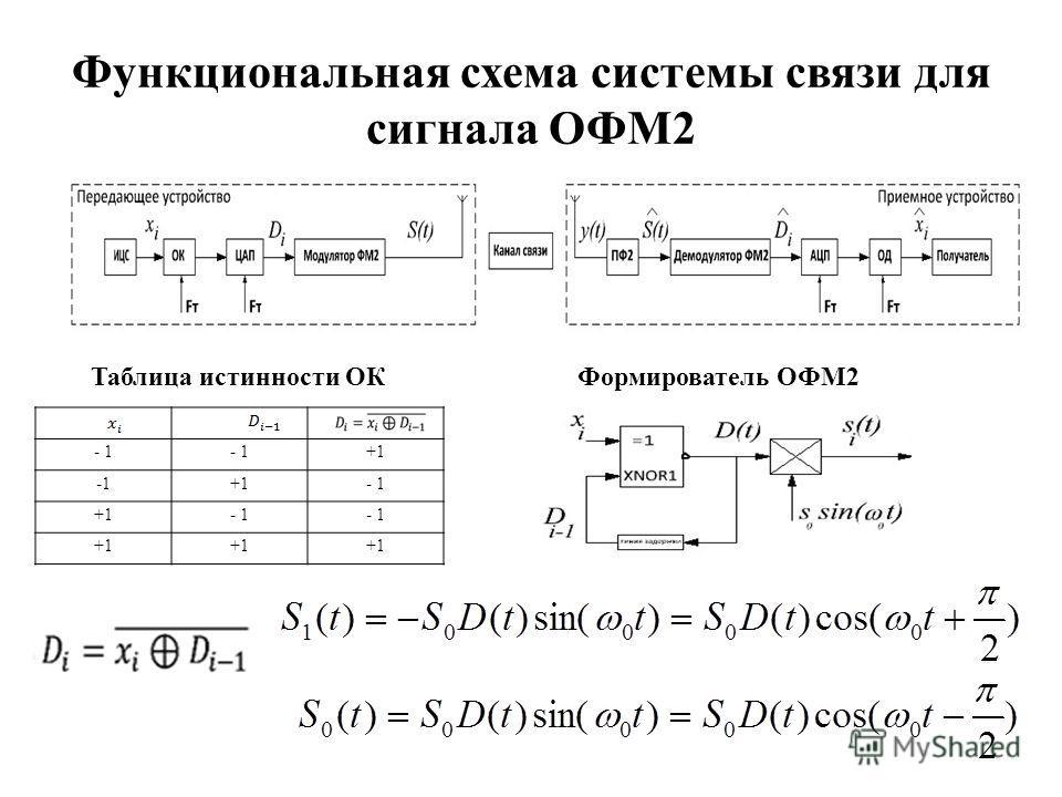 Функциональная схема системы связи для сигнала ОФМ2 4 Таблица истинности ОК - 1 +1 +1- 1 +1- 1 +1 Формирователь ОФМ2