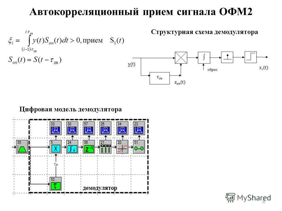 ОФМ2 8 Структурная схема