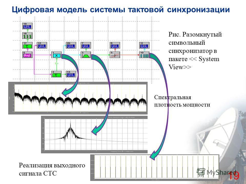 Цифровая модель системы тактовой синхронизации 19 Рис. Разомкнутый символьный синхронизатор в пакете > Реализация выходного сигнала СТС Спектральная плотность мощности