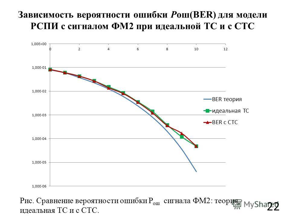 Зависимость вероятности ошибки Рош(BER) для модели РСПИ с сигналом ФМ2 при идеальной ТС и с СТС 22 Рис. Сравнение вероятности ошибки Р ош сигнала ФМ2: теория, идеальная ТС и с СТС.