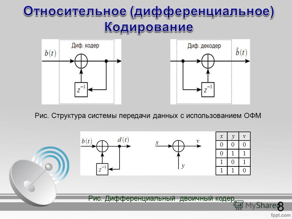 8 Рис. Структура системы передачи данных с использованием ОФМ Рис. Дифференциальный двоичный кодер