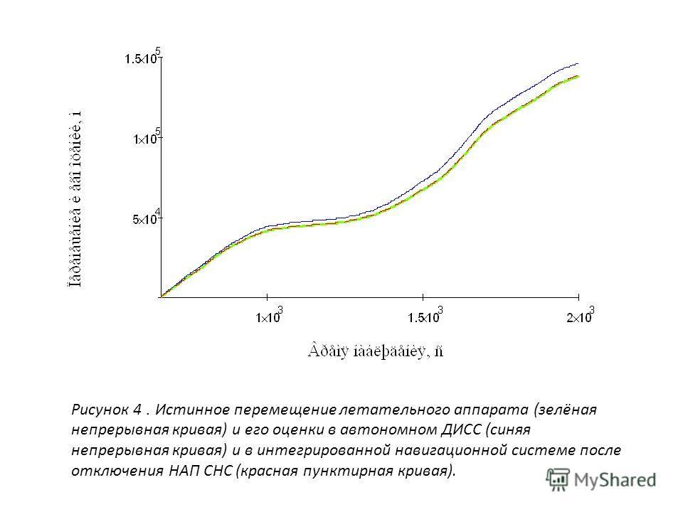 Рисунок 4. Истинное перемещение летательного аппарата (зелёная непрерывная кривая) и его оценки в автономном ДИСС (синяя непрерывная кривая) и в интегрированной навигационной системе после отключения НАП СНС (красная пунктирная кривая).