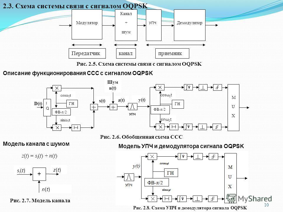 2.3. Схема системы связи с сигналом OQPSK Модулятор Канал + шум Демодулятор УПЧ Передатчикканалприемник Рис. 2.5. Схема системы связи с сигналом OQPSK Описание функционирования ССС с сигналом OQPSK y(t) z(t) s(t) Шум n(t) УПЧ M U X ГН cosω 0 t ФВ-π/2