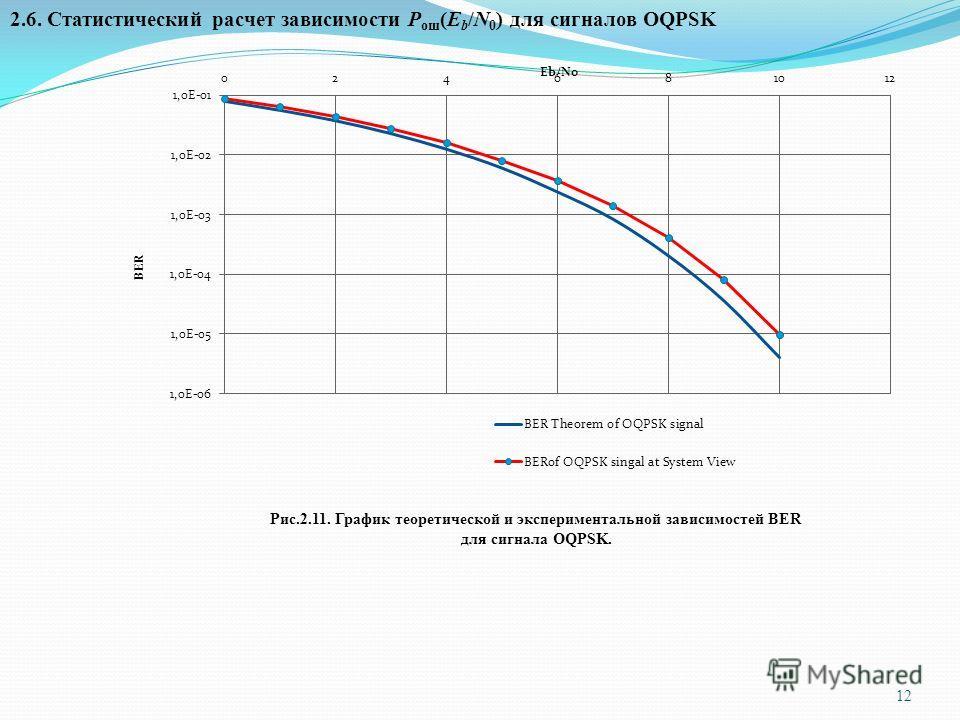 12 2.6. Статистический расчет зависимости Р ош (Е b /N 0 ) для сигналов OQPSK Рис.2.11. График теоретической и экспериментальной зависимостей BER для сигнала OQPSK.