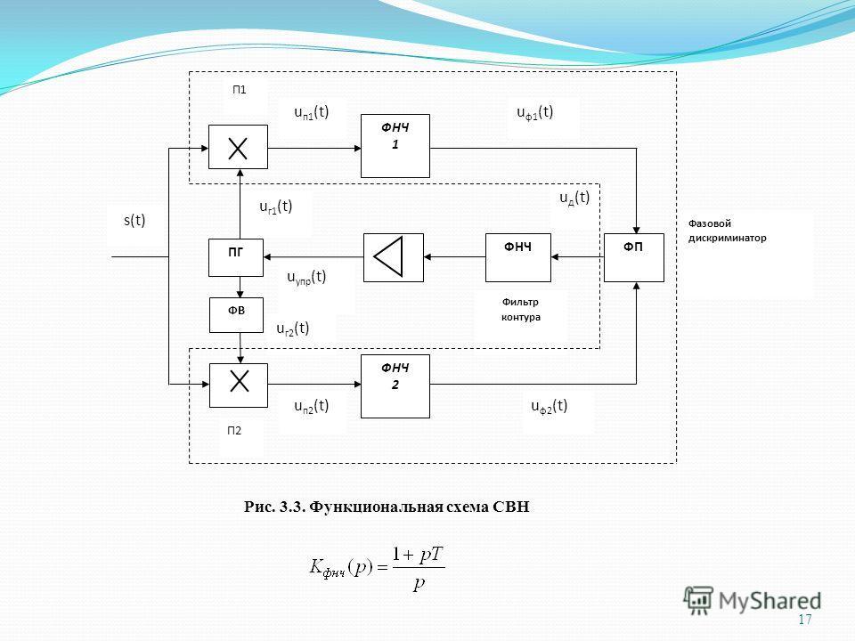 Фазовой дискриминатор ФНЧ 1 ФП ФНЧ 2 ФНЧ ПГ ФВ u п1 (t) s(t) u ф1 (t) u д (t) u г2 (t) u г1 (t) u упр (t) u п2 (t)u ф2 (t) Фильтр контура П1 П2 Рис. 3.3. Функциональная схема СВН 17
