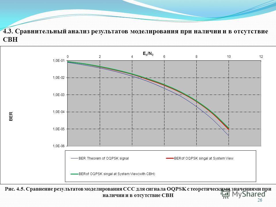 4.3. Сравнительный анализ результатов моделирования при наличии и в отсутствие СВН Рис. 4.5. Сравнение результатов моделирования ССС для сигнала OQPSK с теоретическими значениями при наличии и в отсутствие СВН 26