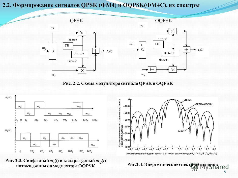 2.2. Формирование сигналов QPSK (ФМ4) и OQPSK(ФМ4С), их спектры Рис. 2.2. Схема модулятора сигнала QPSK и OQPSK Рис. 2.3. Синфазный m I (t) и квадратурный m Q (t) потоки данных в модуляторе OQPSK 9 mkmk s i (t) m Q mImI IQIQ cosω 0 t sinω 0 t ГН ФВ-π