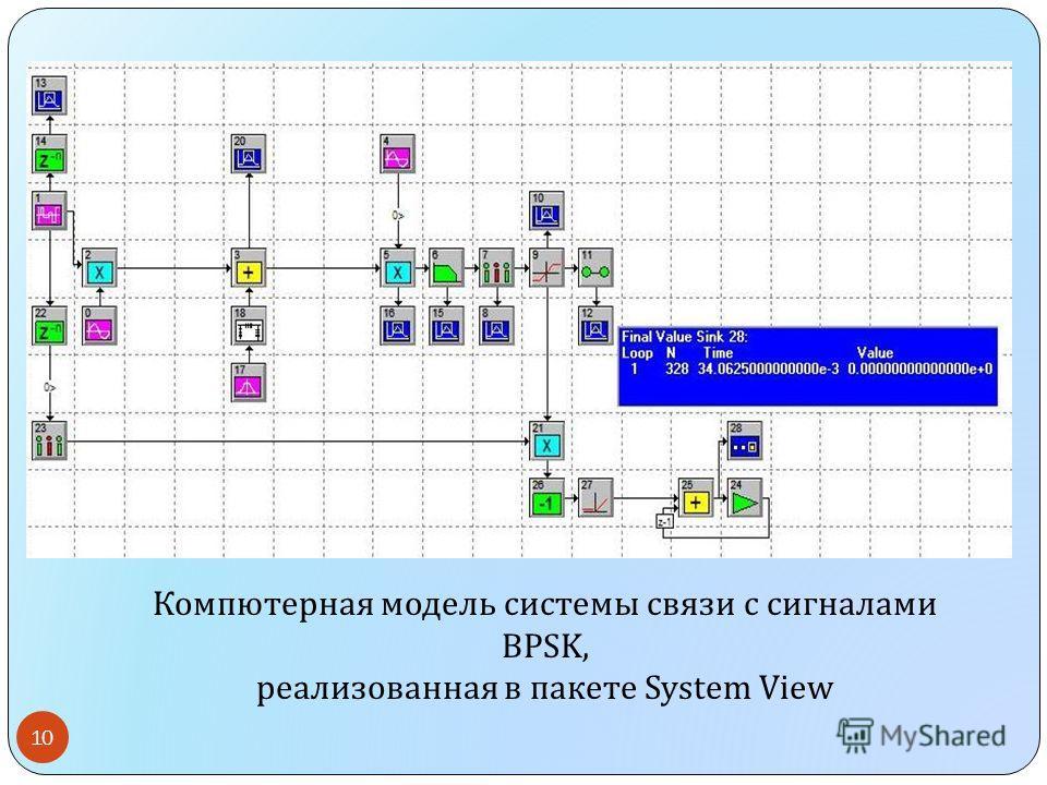 Компютерная модель системы связи с сигналами BPSK, реализованная в пакете System View 10