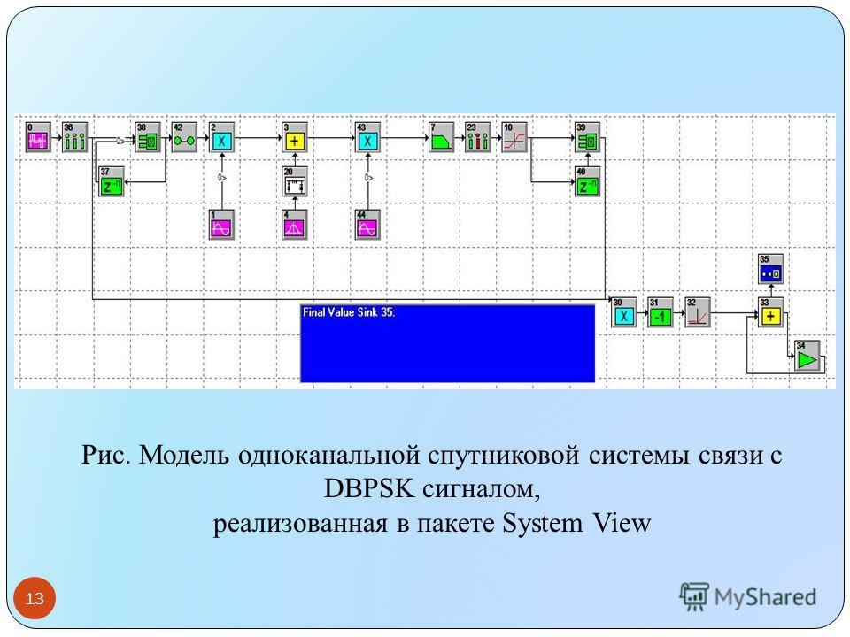 Рис. Модель одноканальной спутниковой системы связи с DBPSK сигналом, реализованная в пакете System View 13