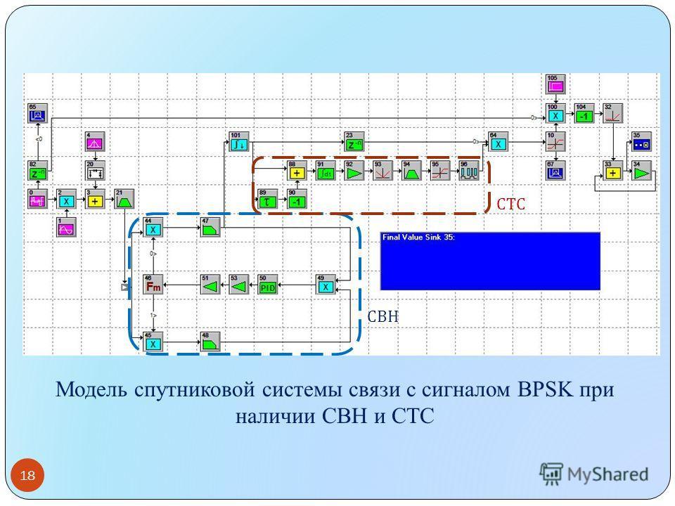 Модель спутниковой системы связи с сигналом BPSK при наличии СВН и СТС 18 СТС СВН