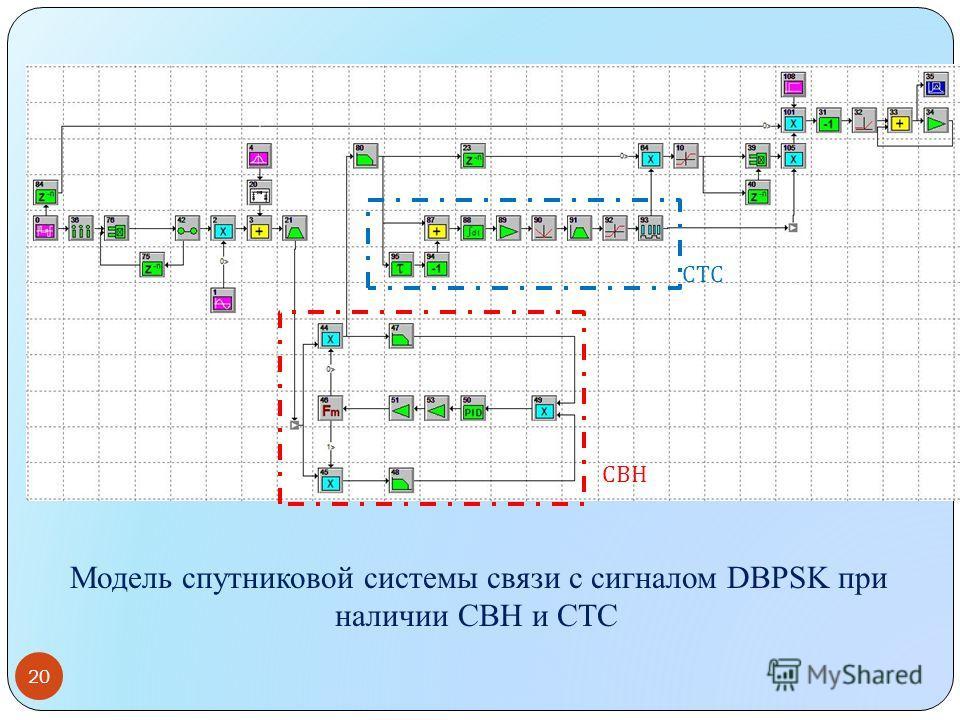 Модель спутниковой системы связи с сигналом DBPSK при наличии СВН и СТС 20 СВН СТС