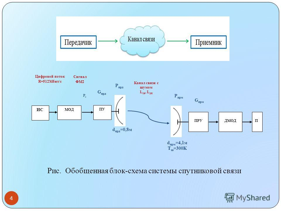 4 d прд =0,8м Р прд d прм =4,1м Т ш =300K Канал связи с шумом L св, L дп Р прм G прд G прм Цифровой поток R=512Мбит/с РсРс Сигнал ФМ2 ПРУДМОДП ИС МОД ПУ Рис. Обобщенная блок-схема системы спутниковой связи