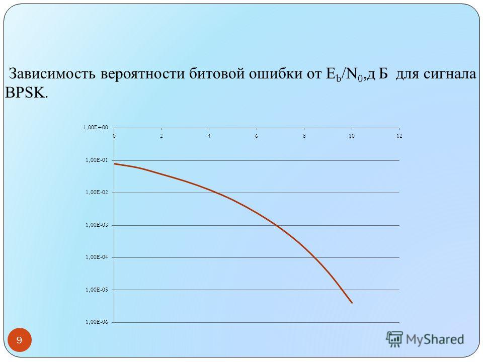 Зависимость вероятности битовой ошибки от E b /N 0,д Б для сигнала BPSK. 9