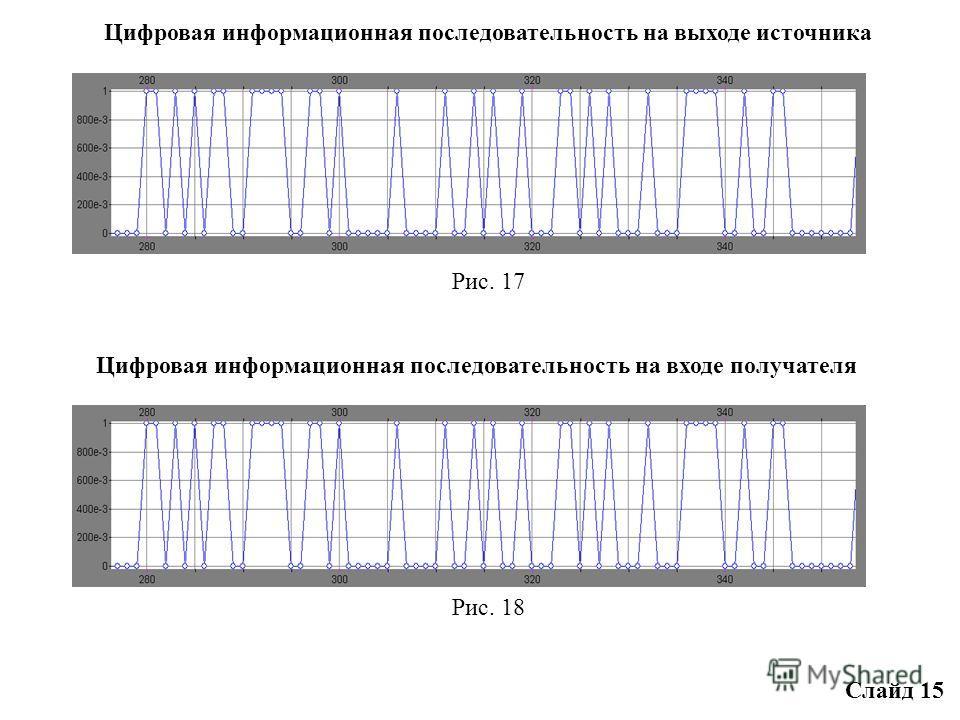 Цифровая модель СПЦИ с сигналом ОФМ2 Рис. 16 Слайд 14