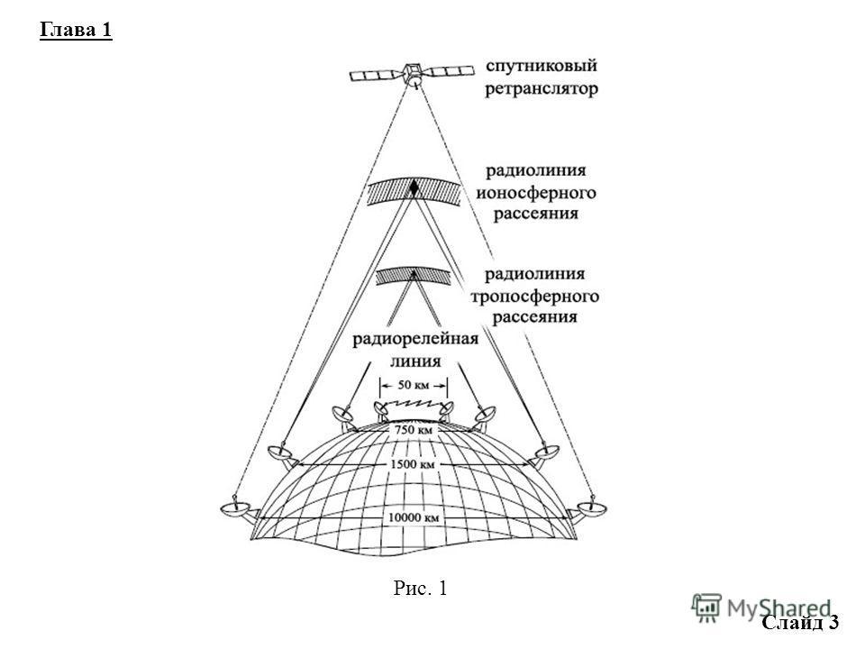 Содержание дипломной работы Слайд 2 1. Общие сведения о системах спутниковой связи. 2. Помехоустойчивое кодирование. 3. Модель системы передачи цифровой информации (СПЦИ) с кодеком (по низкой частоте). 4. Модель системы передачи цифровой информации с