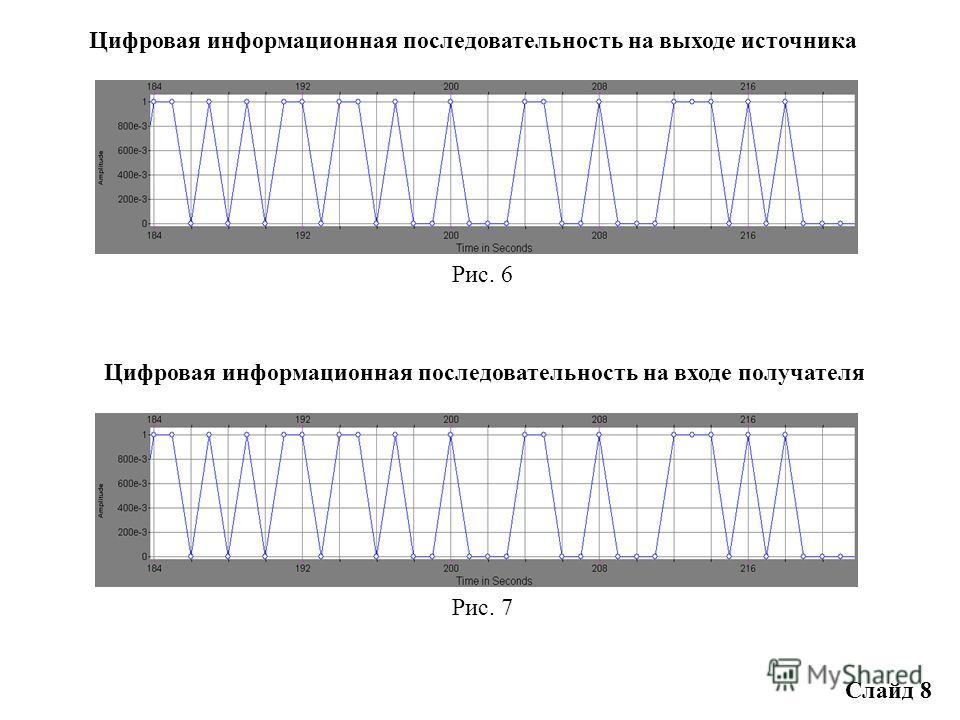Цифровая модель СПЦИ с сигналом ОФМ2 Рис. 5 Слайд 7 Код БЧХ (127, 92), t и = 5