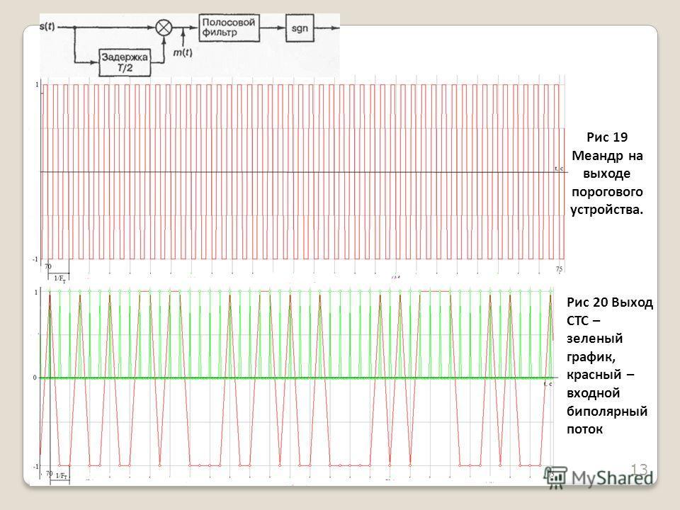 Рис 19 Меандр на выходе порогового устройства. Рис 20 Выход СТС – зеленый график, красный – входной биполярный поток 13