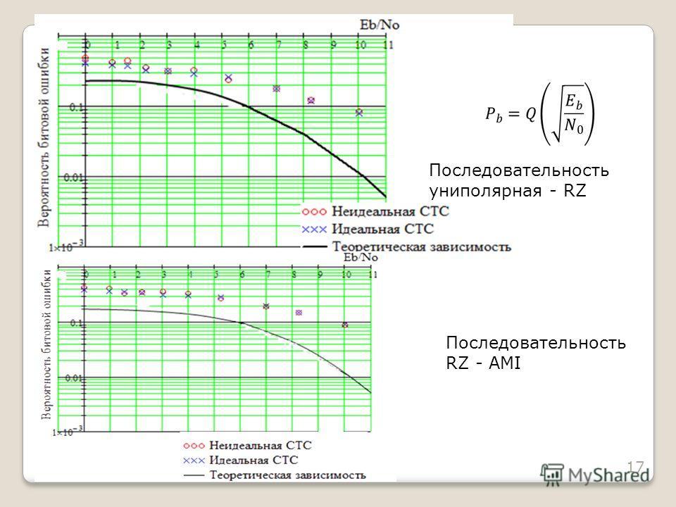 17 Последовательность RZ - AMI Последовательность униполярная - RZ