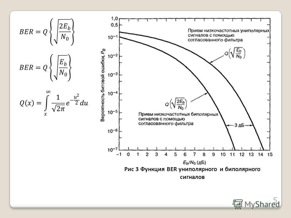 Рис 3 Функция BER униполярного и биполярного сигналов 5