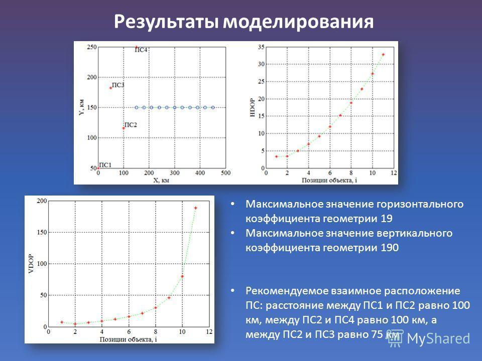 Результаты моделирования Максимальное значение горизонтального коэффициента геометрии 19 Максимальное значение вертикального коэффициента геометрии 190 Рекомендуемое взаимное расположение ПС: расстояние между ПС1 и ПС2 равно 100 км, между ПС2 и ПС4 р