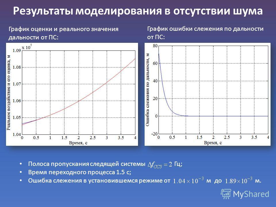 Результаты моделирования в отсутствии шума График оценки и реального значения дальности от ПС: График ошибки слежения по дальности от ПС: Полоса пропускания следящей системы Гц; Время переходного процесса 1.5 с; Ошибка слежения в установившемся режим