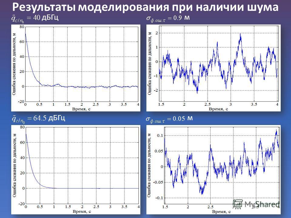 Результаты моделирования при наличии шума дБГц м м