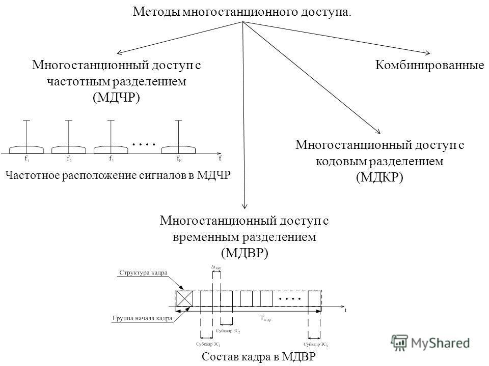 Методы многостанционного доступа. Многостанционный доступ с частотным разделением (МДЧР) Многостанционный доступ с временным разделением (МДВР) Состав кадра в МДВР Частотное расположение сигналов в МДЧР Многостанционный доступ с кодовым разделением (