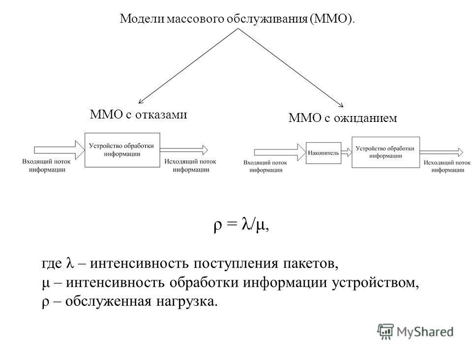 Модели массового обслуживания (ММО). ММО с отказами ММО с ожиданием ρ = λ/μ, где λ – интенсивность поступления пакетов, μ – интенсивность обработки информации устройством, ρ – обслуженная нагрузка.