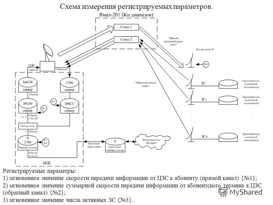 Регистрируемые параметры: 1) мгновенное значение скорости передачи информации от ЦЗС к абоненту (прямой канал) {1}; 2) мгновенное значение суммарной скорости передачи информации от абонентского термина к ЦЗС (обратный канал) {2}; 3) мгновенное значен