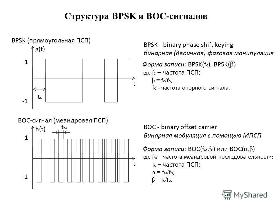 Структура BPSK и BOC-сигналов t tctc g(t) 1 t h(t) 1 tмtм BPSK (прямоугольная ПСП) BOC-сигнал (меандровая ПСП) BPSK - binary phase shift keying бинарная (двоичная) фазовая манипуляция BOC - binary offset carrier Бинарная модуляция с помощью МПСП Форм