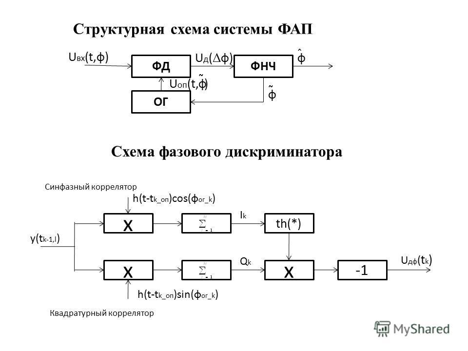 Структурная схема системы ФАП ФДФНЧ ОГ U вх (t,ф) Uд(Δф)Uд(Δф) фU оп (t, ) ˜ ф ˆ ф ˜ x x th(*) x U дф ( t k ) IkIk QkQk Квадратурный коррелятор Синфазный коррелятор h(t-t k_оп )cos(ф ог_ k ) h(t-t k_оп )sin(ф ог_ k ) y(t k-1,l ) Схема фазового дискри