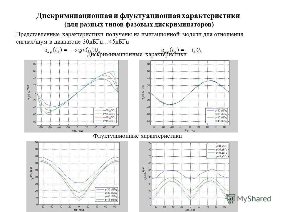 Дискриминационная и флуктуационная характеристики (для разных типов фазовых дискриминаторов) Представленные характеристики получены на имитационной модели для отношения сигнал/шум в диапазоне 30дБГц…45дБГц Дискриминационные характеристики Флуктуацион